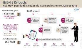INDH à Driouch: 643 MDH pour la réalisation de 1.002 projets entre 2005 et 2018