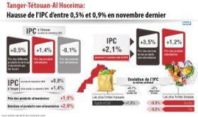 Tanger-Tétouan-Al Hoceima: Hausse de l'IPC d'entre 0,5 pc et 0,9 pc en novembre dernier