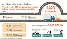 Accidents de la circulation: 13 morts et 1.872 blessés du 7 au 13 janvier